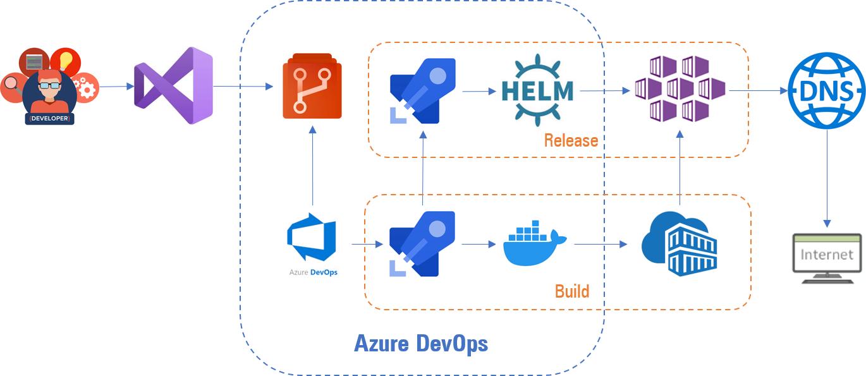 Proceso Azure DevOps